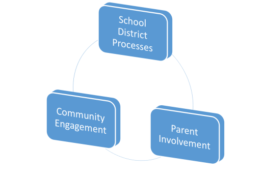 parents community district