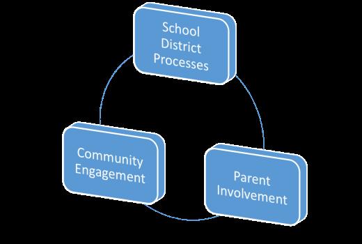 parents community district