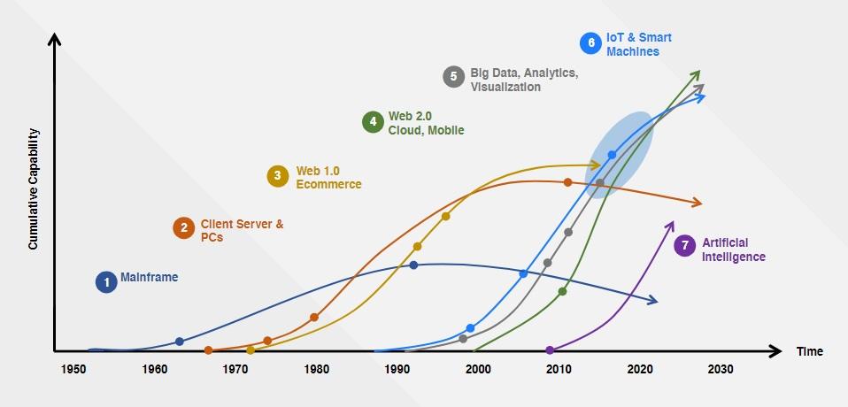 Computers AI History graph
